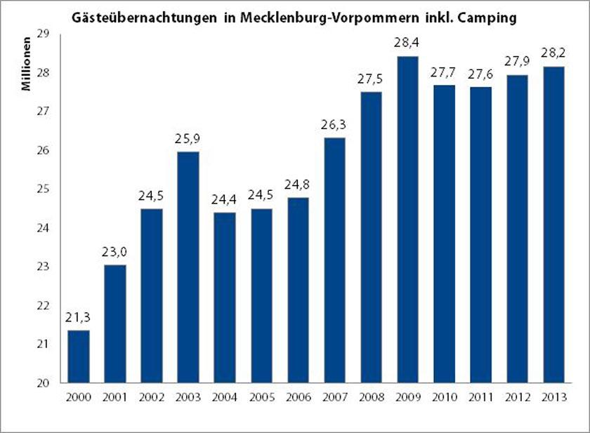Mecklenburg-Vorpommern erlebt sein zweitbestes Jahr gemessen an den Übernachtungen nach 1990. Das Bild zeigt die dazugehörige Grafik an.